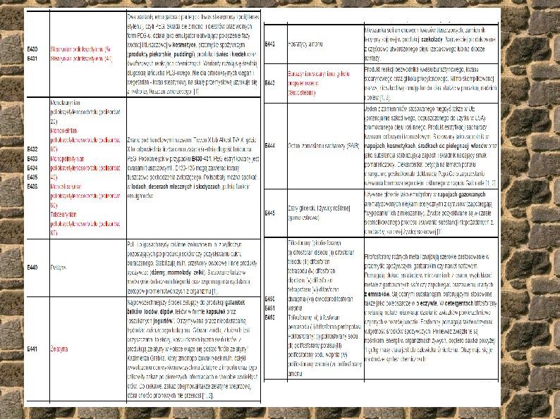 Chemiczne dodatki do żywności - Slajd 28