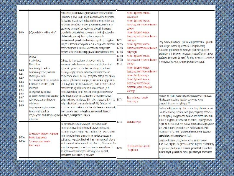 Chemiczne dodatki do żywności - Slajd 29