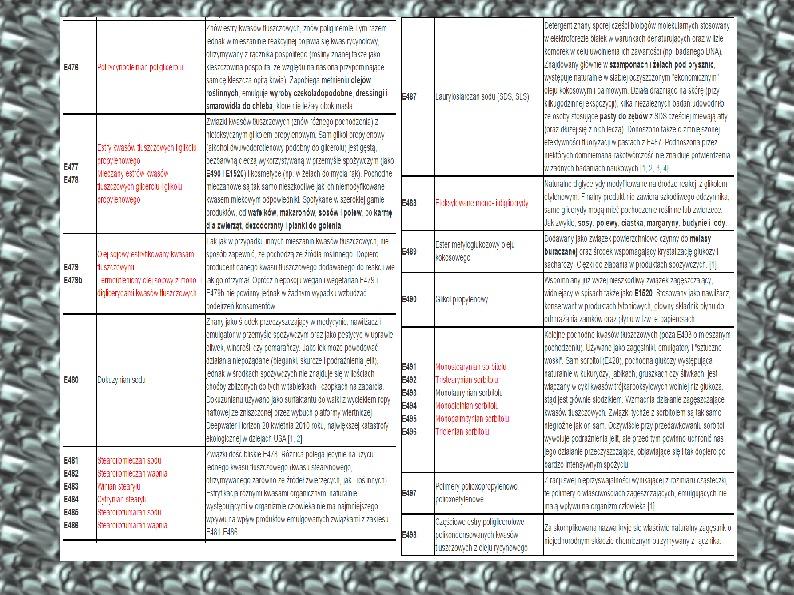 Chemiczne dodatki do żywności - Slajd 30