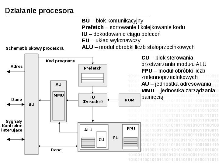 Budowa i działanie komputera - Slajd 13