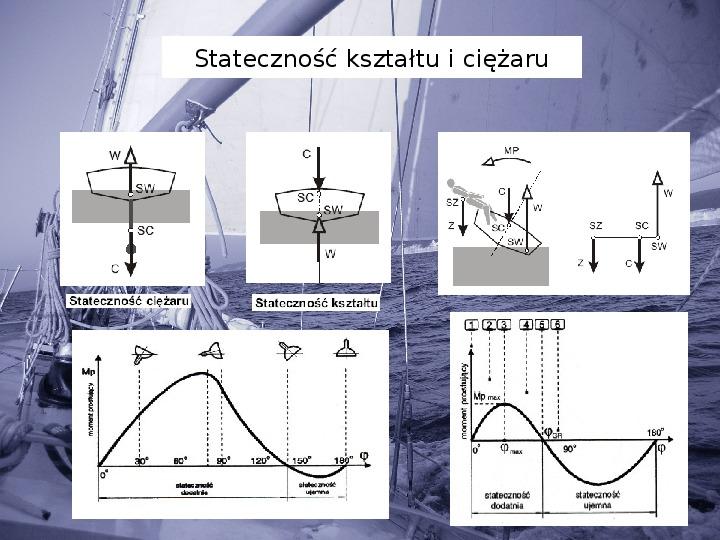 Elementy teorii żeglowania - Slajd 20