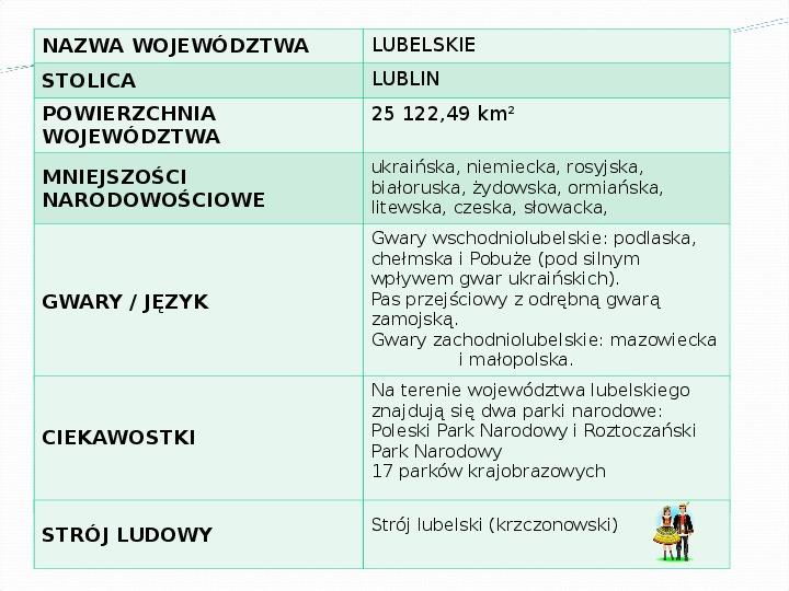 Województwo lubelskie - Slajd 2